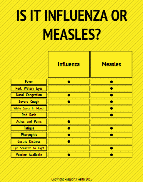 Is it Measles or Influenza?