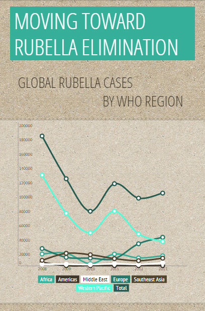 Rubella Infogram