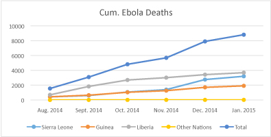 cumulative ebola deaths graph