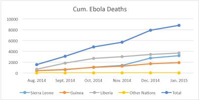 cumulative ebola deaths graph