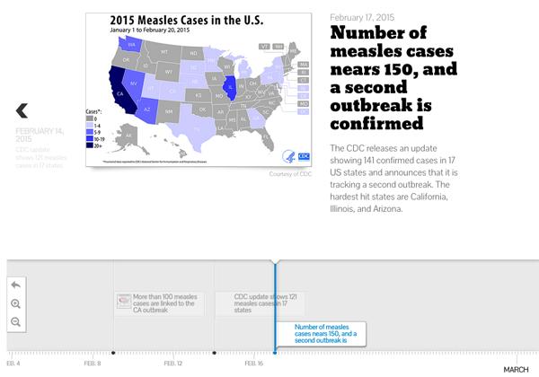 Measles Outbreak Timeline Image