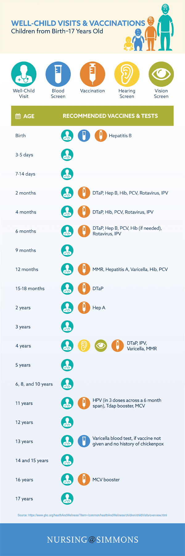 Simmons Routine Vaccination Schedule